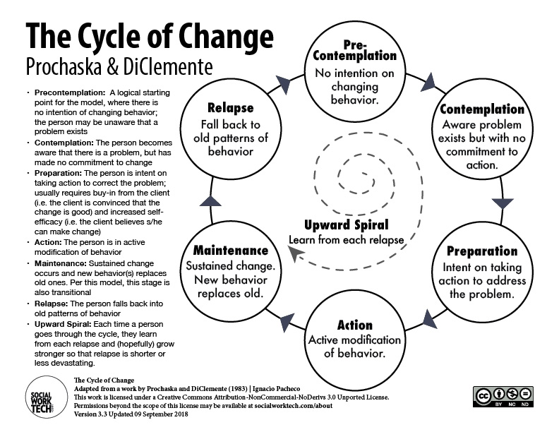Process of Change by Prochaska and DiClemente